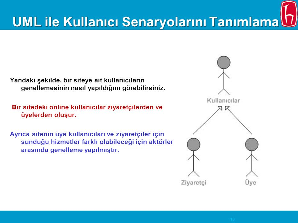 13 UML ile Kullanıcı Senaryolarını Tanımlama Yandaki şekilde, bir siteye ait kullanıcıların genellemesinin nasıl yapıldığını görebilirsiniz. Bir sited