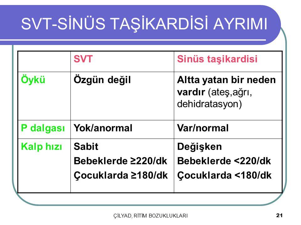 ÇİLYAD, RİTİM BOZUKLUKLARI 21 SVT-SİNÜS TAŞİKARDİSİ AYRIMI SVTSinüs taşikardisi ÖyküÖzgün değilAltta yatan bir neden vardır (ateş,ağrı, dehidratasyon)