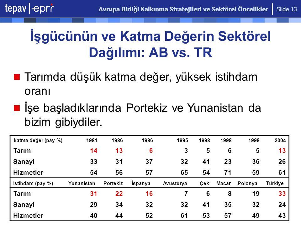 Avrupa Birliği Kalkınma Stratejileri ve Sektörel Öncelikler Slide 13 İşgücünün ve Katma Değerin Sektörel Dağılımı: AB vs. TR katma değer (pay %)198119