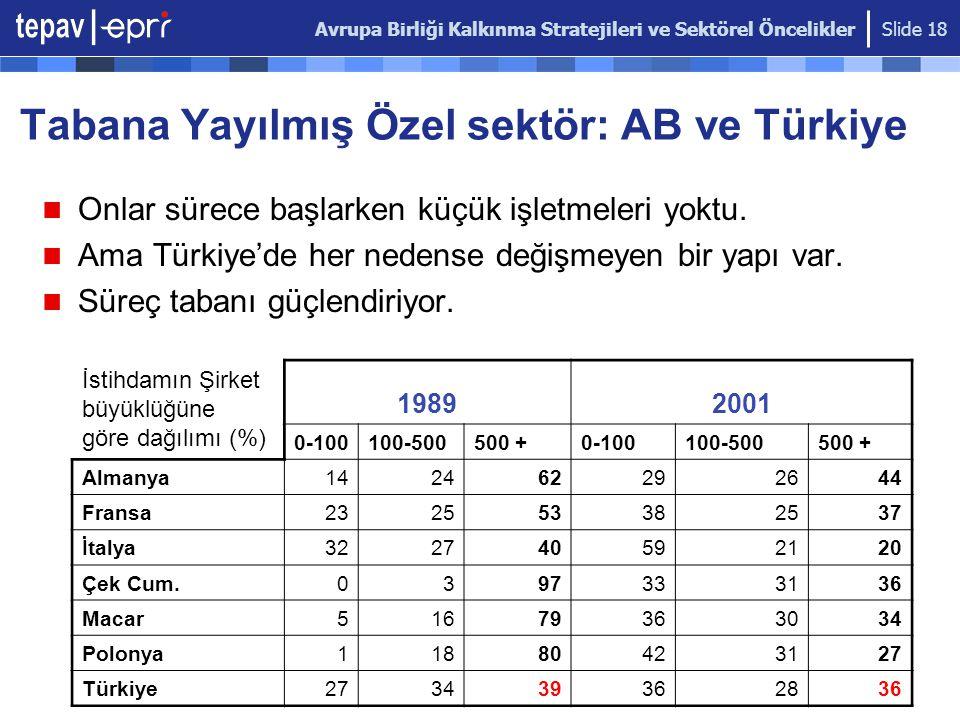 Avrupa Birliği Kalkınma Stratejileri ve Sektörel Öncelikler Slide 18 Tabana Yayılmış Özel sektör: AB ve Türkiye Onlar sürece başlarken küçük işletmele
