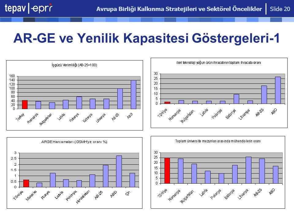 Avrupa Birliği Kalkınma Stratejileri ve Sektörel Öncelikler Slide 20 AR-GE ve Yenilik Kapasitesi Göstergeleri-1