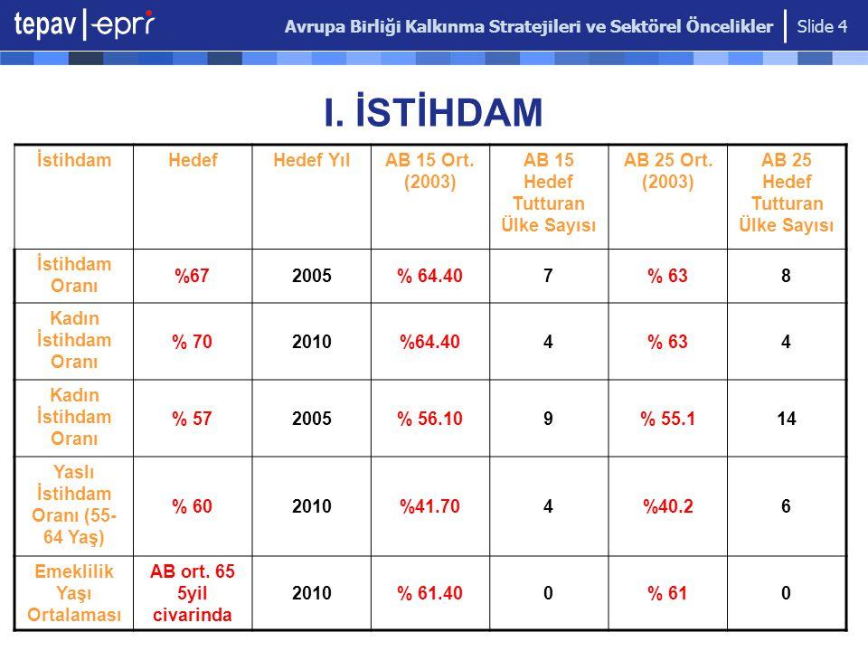 Avrupa Birliği Kalkınma Stratejileri ve Sektörel Öncelikler Slide 5 II.