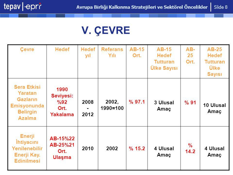 Avrupa Birliği Kalkınma Stratejileri ve Sektörel Öncelikler Slide 8 V. ÇEVRE ÇevreHedef yıl Referans Yılı AB-15 Ort. AB-15 Hedef Tutturan Ülke Sayısı