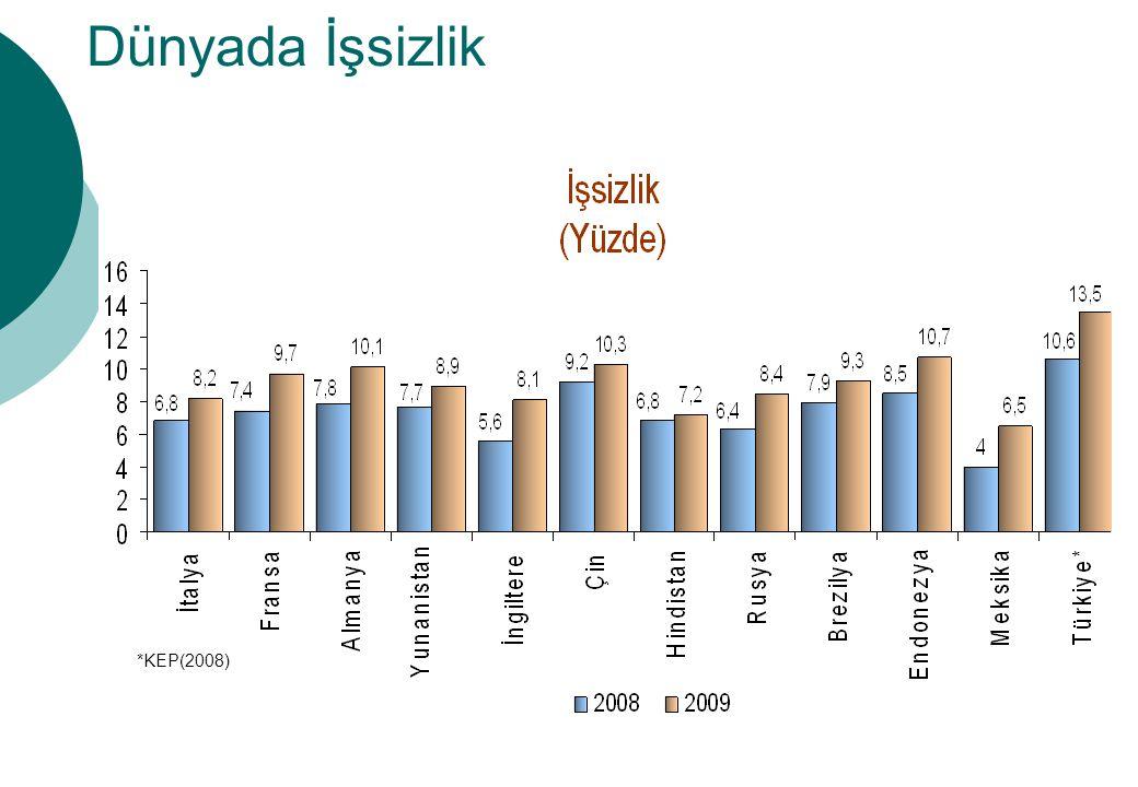 Dünyada İşsizlik *KEP(2008)