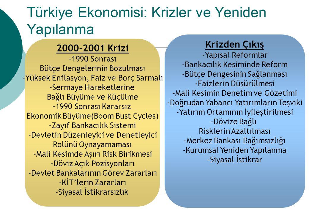 Türkiye Ekonomisi: Krizler ve Yeniden Yapılanma 2000-2001 Krizi -1990 Sonrası Bütçe Dengelerinin Bozulması -Yüksek Enflasyon, Faiz ve Borç Sarmalı -Se