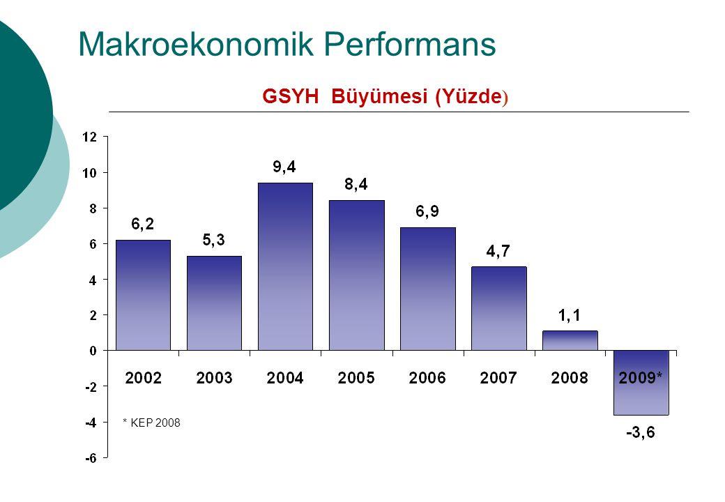 Makroekonomik Performans GSYH Büyümesi (Yüzde ) * KEP 2008