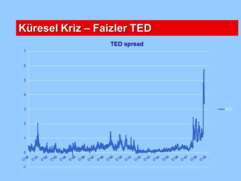 Küresel Kriz – Faizler TED