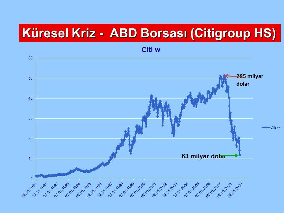 Küresel Kriz - ABD Borsası (Citigroup HS)