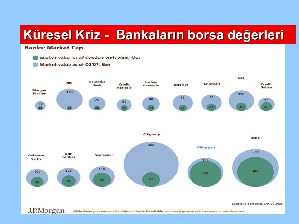 Küresel Kriz - Bankaların borsa değerleri