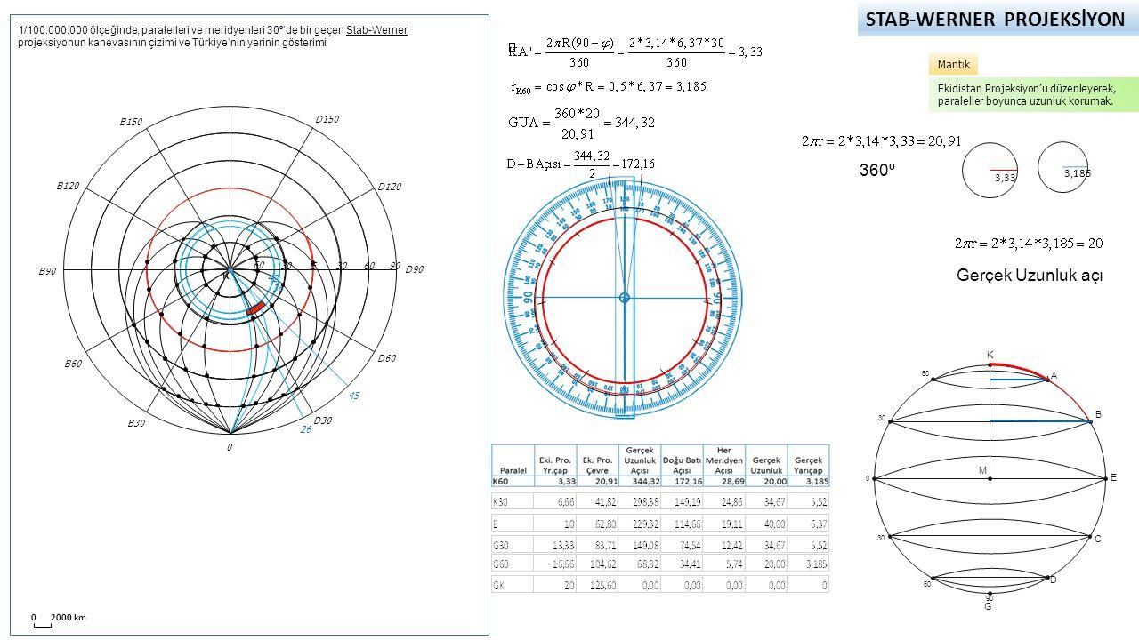 STAB-WERNER PROJEKSİYON 0 2000 km 60 30 0 60 90 K A E B C D G M 1/100.000.000 ölçeğinde, paralelleri ve meridyenleri 30º'de bir geçen Stab-Werner projeksiyonun kanevasının çizimi ve Türkiye'nin yerinin gösterimi.