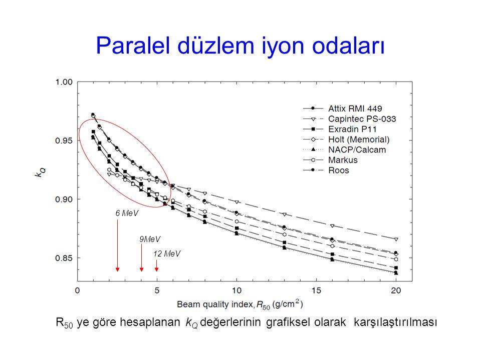 Paralel düzlem iyon odaları R 50 ye göre hesaplanan k Q değerlerinin grafiksel olarak karşılaştırılması 12 MeV 9MeV 6 MeV