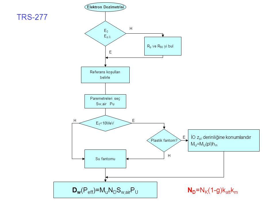 E 0 E p,0, R p ve R 50 yi bul Referans koşulları belirle Paremetreleri seç Sw,air Pu E 0 <10MeV Plastik fantom.