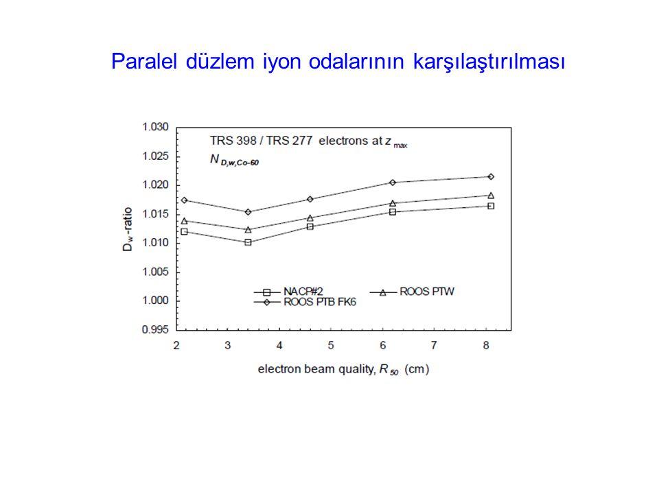 Paralel düzlem iyon odalarının karşılaştırılması