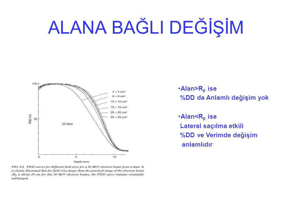 ALANA BAĞLI DEĞİŞİM Alan>R p ise %DD da Anlamlı değişim yok Alan<R p ise Lateral saçılma etkili %DD ve Verimde değişim anlamlıdır