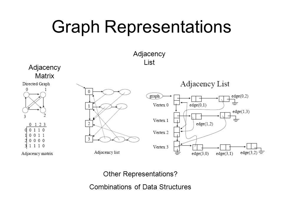 Graph Representations Adjacency Matrix Adjacency List Other Representations? Combinations of Data Structures