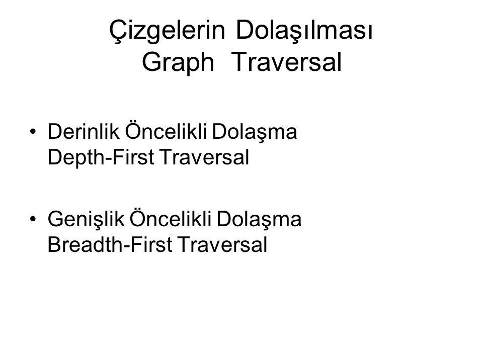 Çizgelerin Dolaşılması Graph Traversal Derinlik Öncelikli Dolaşma Depth-First Traversal Genişlik Öncelikli Dolaşma Breadth-First Traversal