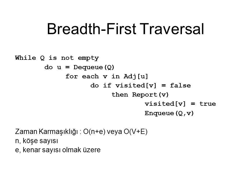 Breadth-First Traversal While Q is not empty do u = Dequeue(Q) for each v in Adj[u] do if visited[v] = false then Report(v) visited[v] = true Enqueue(Q,v) Zaman Karmaşıklığı : O(n+e) veya O(V+E) n, köşe sayısı e, kenar sayısı olmak üzere