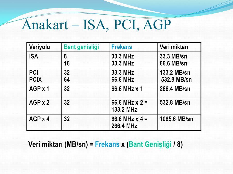 Anakart – ISA, PCI, AGP VeriyoluBant genişliğiFrekansVeri miktarı ISA8 1633.3 MHz 33.3 MB/sn 66.6 MB/sn PCI PCIX 32 64 33.3 MHz 66.6 MHz 133.2 MB/sn 5