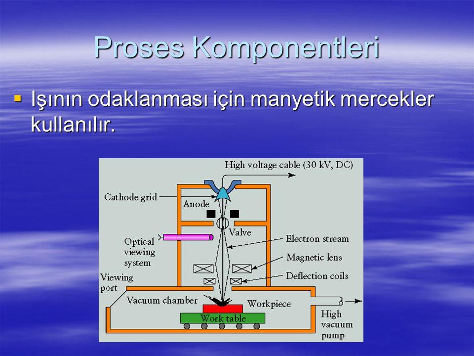 Proses Komponentleri  Işının odaklanması için manyetik mercekler kullanılır.