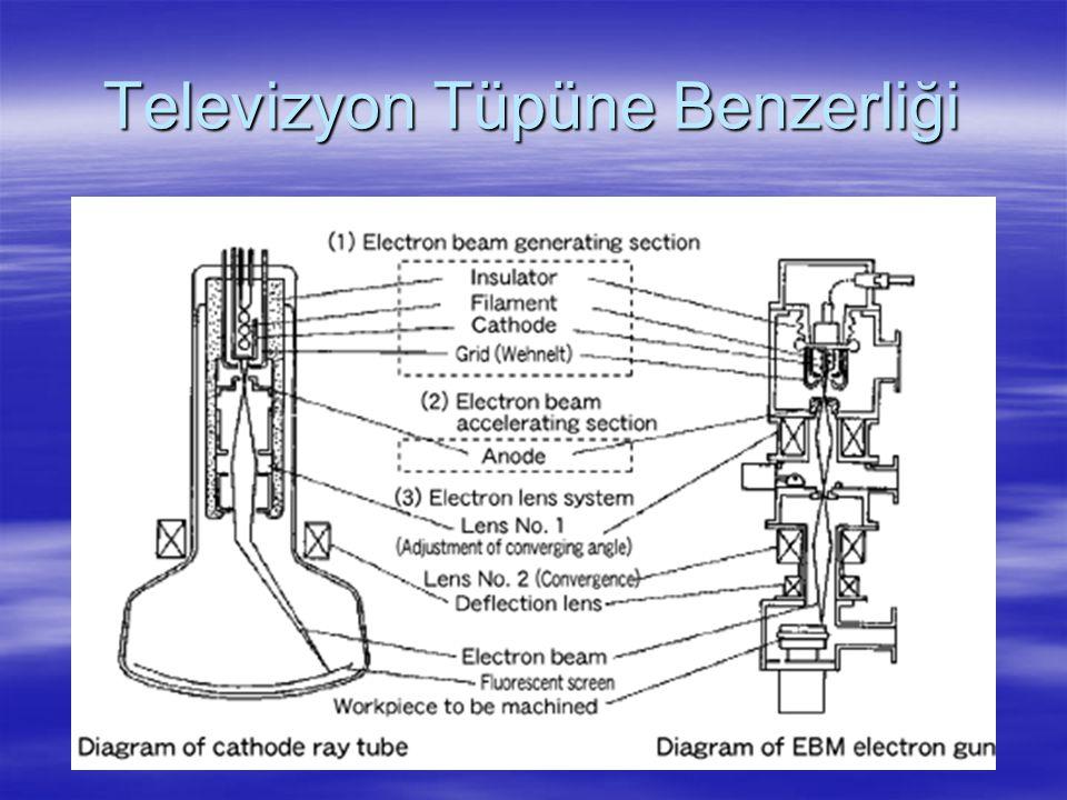 EIM da Slot Kesme Örnekleri Materyal Çalışma Parçası Kalınlığı (mm) Slot Çapı (mikro m) Kesme Hızı (sn) Hızlandır ma Voltajı (KV) Ortalama Işın Akımı (mikro A) Paslanmaz çelik 0.1751005013050 Tungsten 0.052512515030 Pirinç 0.251005013050 Alüminyum 0.75100600150200