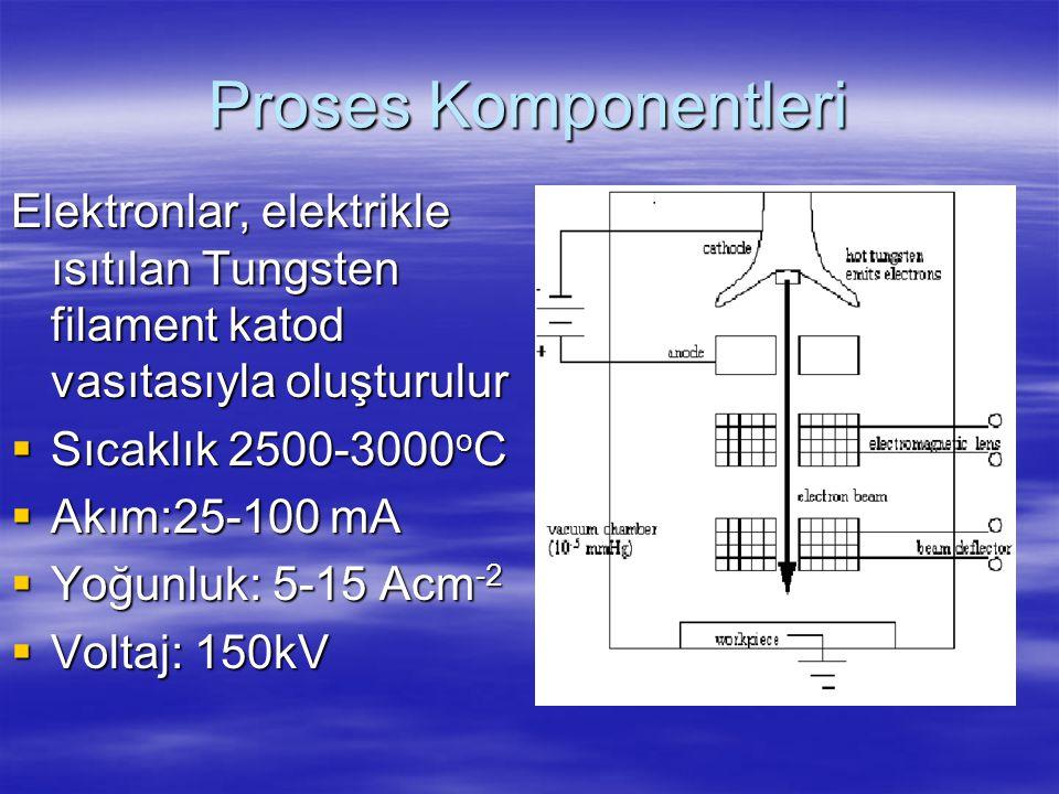 Proses Komponentleri Elektronlar, elektrikle ısıtılan Tungsten filament katod vasıtasıyla oluşturulur  Sıcaklık 2500-3000 o C  Akım:25-100 mA  Yoğu