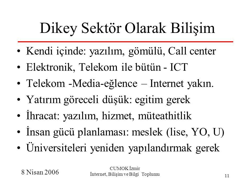 8 Nisan 2006 CUMOK İzmir İnternet, Bilişim ve Bilgi Toplumu 11 Dikey Sektör Olarak Bilişim Kendi içinde: yazılım, gömülü, Call center Elektronik, Tele