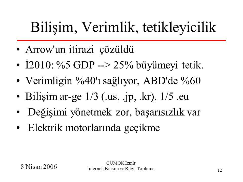 8 Nisan 2006 CUMOK İzmir İnternet, Bilişim ve Bilgi Toplumu 12 Bilişim, Verimlik, tetikleyicilik Arrow'un itirazi çözüldü İ2010: %5 GDP --> 25% büyüme