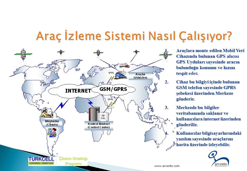www.arvento.com 1.Araçlara monte edilen Mobil Veri Cihazında bulunan GPS alıcısı GPS Uyduları sayesinde aracın bulunduğu konumu ve hızını tespit. 1.Ar