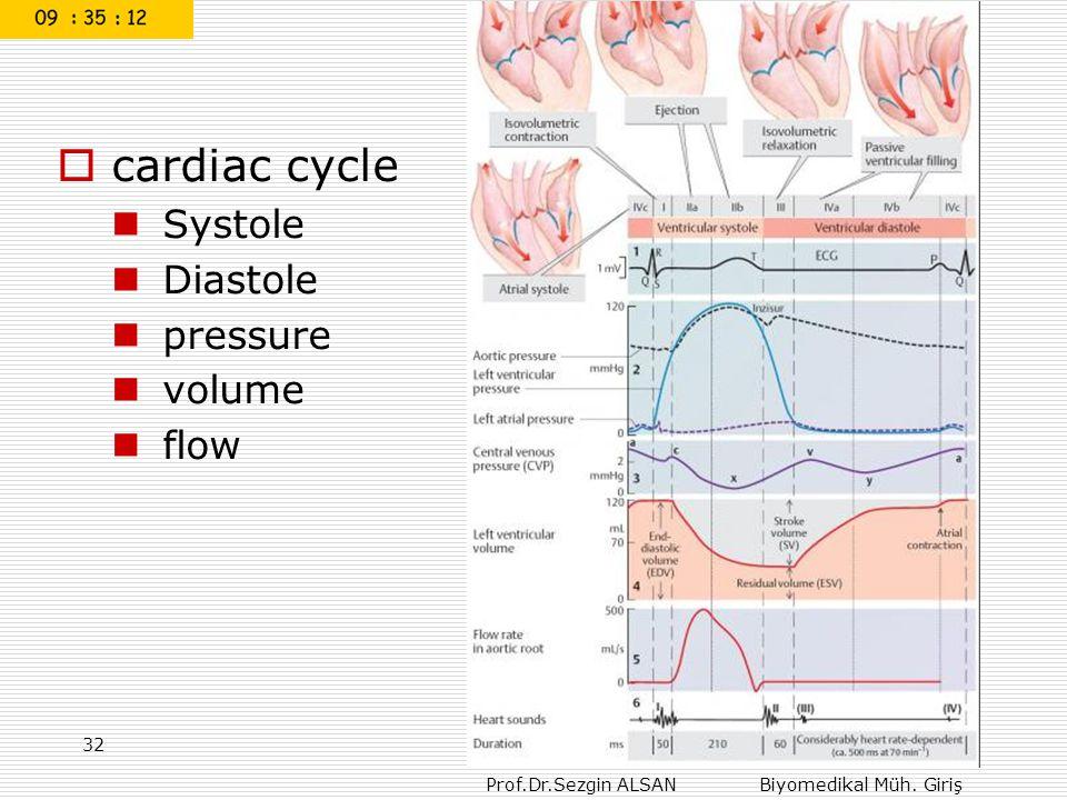 Prof.Dr.Sezgin ALSAN Biyomedikal Müh. Giriş  cardiac cycle Systole Diastole pressure volume flow 32