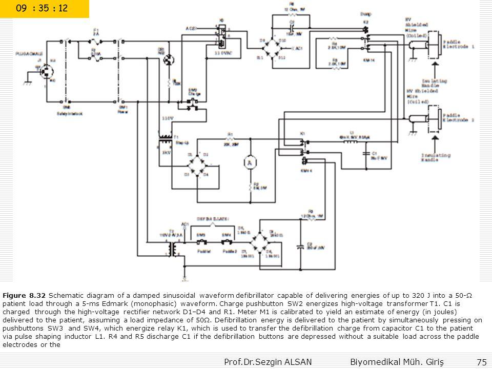 Prof.Dr.Sezgin ALSAN Biyomedikal Müh. Giriş 75 Figure 8.32 Schematic diagram of a damped sinusoidal waveform defibrillator capable of delivering energ