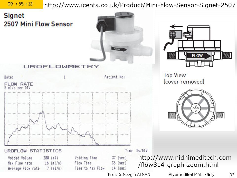Prof.Dr.Sezgin ALSAN Biyomedikal Müh. Giriş 93 http://www.icenta.co.uk/Product/Mini-Flow-Sensor-Signet-2507 http://www.nidhimeditech.com /flow814-grap