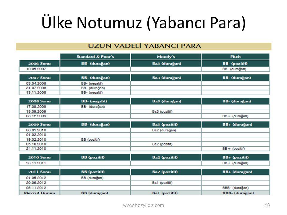 Ülke Notumuz (Yabancı Para) www.hozyildiz.com48