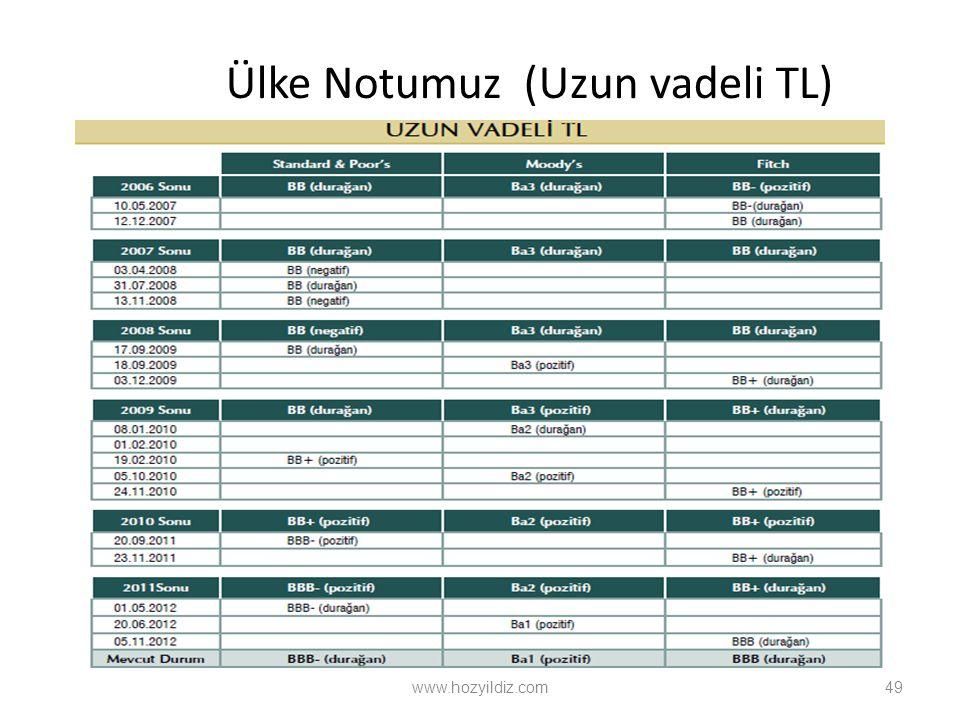 Ülke Notumuz (Uzun vadeli TL) www.hozyildiz.com49