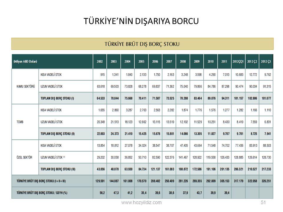TÜRKİYE'NİN DIŞARIYA BORCU www.hozyildiz.com51