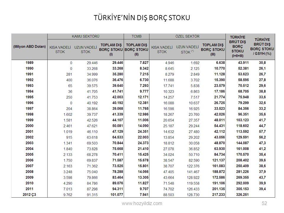 TÜRKİYE'NİN DIŞ BORÇ STOKU www.hozyildiz.com52