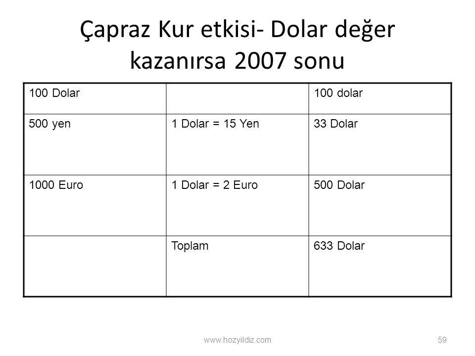 Çapraz Kur etkisi- Dolar değer kazanırsa 2007 sonu 100 Dolar100 dolar 500 yen1 Dolar = 15 Yen33 Dolar 1000 Euro1 Dolar = 2 Euro500 Dolar Toplam633 Dolar www.hozyildiz.com59