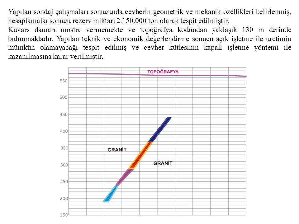 Yapılan sondaj çalışmaları sonucunda cevherin geometrik ve mekanik özellikleri belirlenmiş, hesaplamalar sonucu rezerv miktarı 2.150.000 ton olarak tespit edilmiştir.