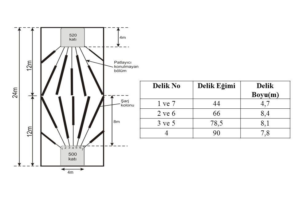 Delik NoDelik EğimiDelik Boyu(m) 1 ve 7444,7 2 ve 6668,4 3 ve 578,58,1 4907,8