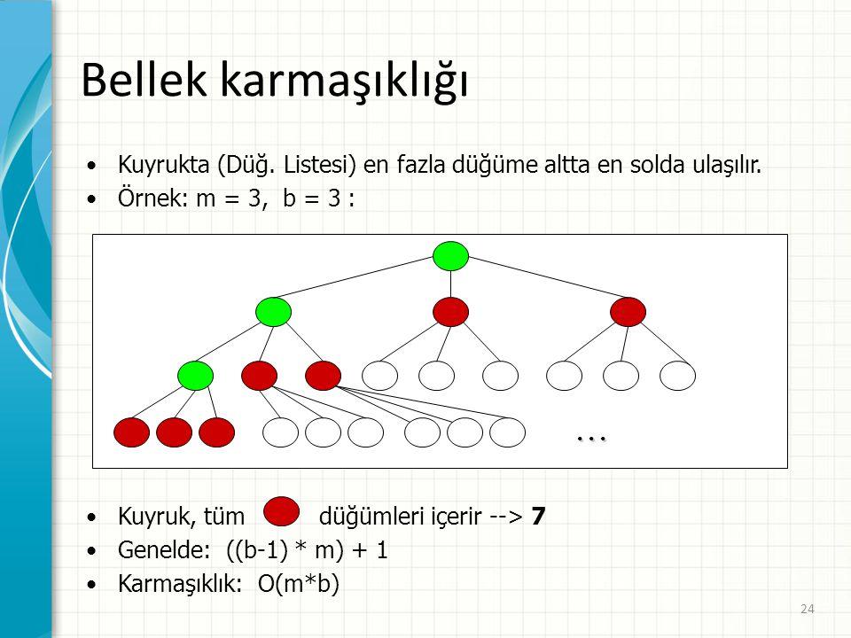 24 Bellek karmaşıklığı Kuyrukta (Düğ.Listesi) en fazla düğüme altta en solda ulaşılır.