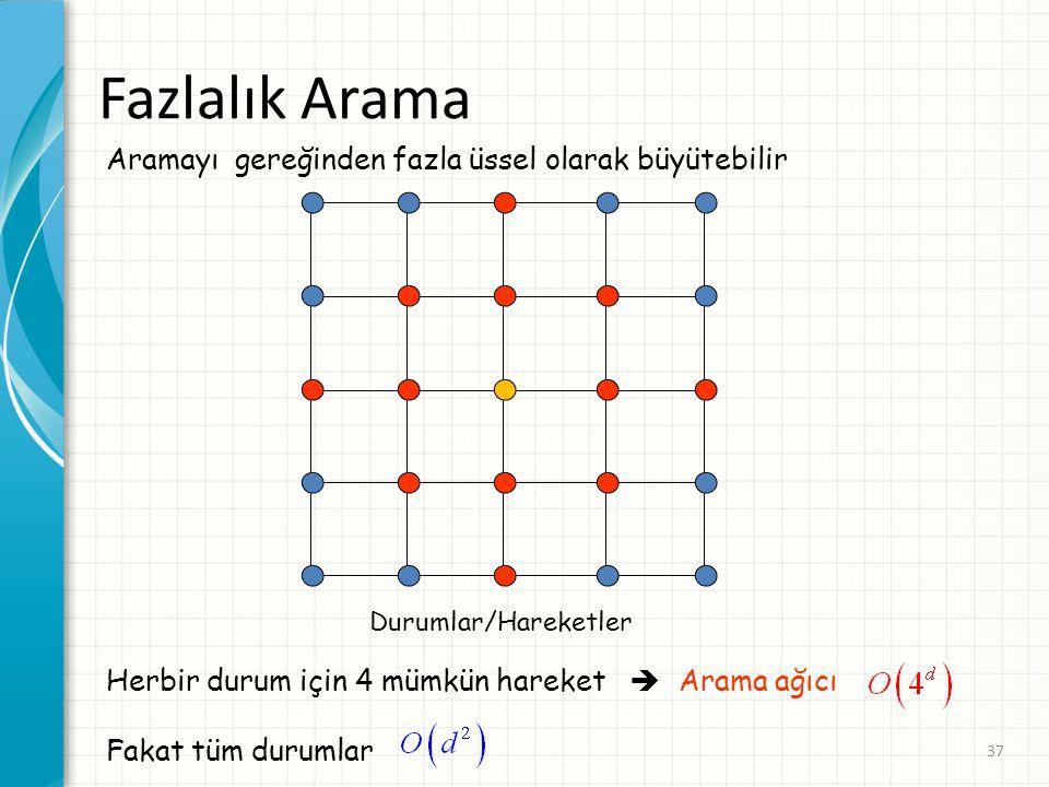 37 Aramayı gereğinden fazla üssel olarak büyütebilir Durumlar/Hareketler Herbir durum için 4 mümkün hareket  Arama ağıcı Fakat tüm durumlar Fazlalık Arama