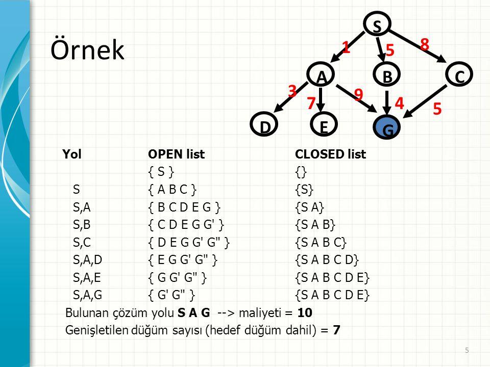 5 Örnek Yol OPEN listCLOSED list { S }{} S { A B C }{S} S,A { B C D E G } {S A} S,B { C D E G G }{S A B} S,C { D E G G G } {S A B C} S,A,D { E G G G } {S A B C D} S,A,E { G G G } {S A B C D E} S,A,G { G G }{S A B C D E} Bulunan çözüm yolu S A G --> maliyeti = 10 Genişletilen düğüm sayısı (hedef düğüm dahil) = 7 S CBA D G E 1 5 8 9 4 5 3 7