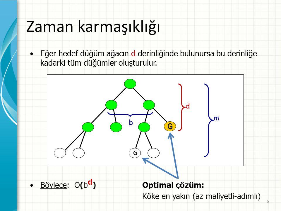 6 Zaman karmaşıklığı Eğer hedef düğüm ağacın d derinliğinde bulunursa bu derinliğe kadarki tüm düğümler oluşturulur.