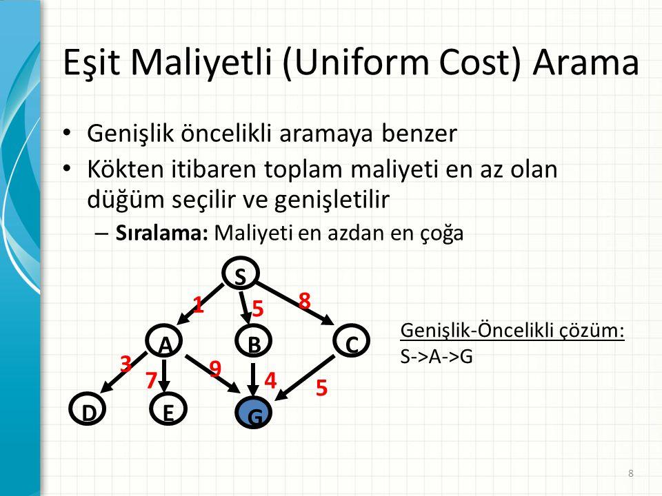 Eşit Maliyetli (Uniform Cost) Arama Genişlik öncelikli aramaya benzer Kökten itibaren toplam maliyeti en az olan düğüm seçilir ve genişletilir – Sıralama: Maliyeti en azdan en çoğa 8 S CBA D G E 1 5 8 9 4 5 3 7 Genişlik-Öncelikli çözüm: S->A->G
