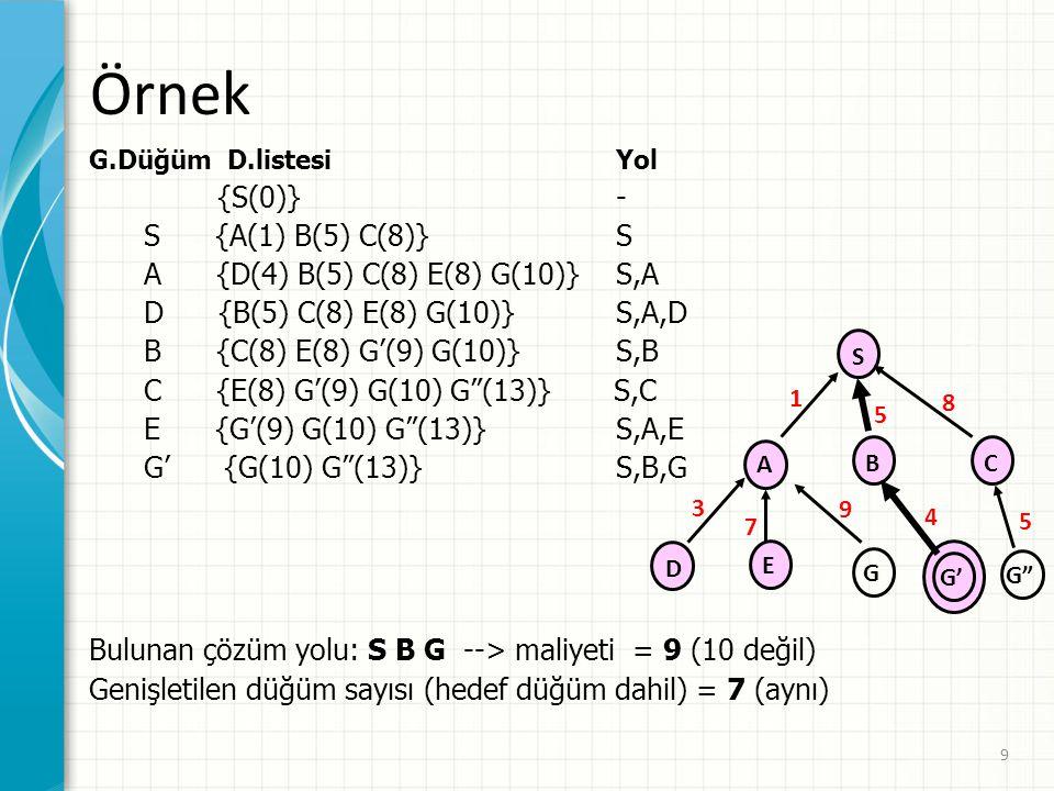 9 Örnek G.Düğüm D.listesiYol {S(0)}- S {A(1) B(5) C(8)}S A {D(4) B(5) C(8) E(8) G(10)}S,A D {B(5) C(8) E(8) G(10)}S,A,D B {C(8) E(8) G'(9) G(10)}S,B C {E(8) G'(9) G(10) G (13)} S,C E {G'(9) G(10) G (13)}S,A,E G' {G(10) G (13)} S,B,G Bulunan çözüm yolu: S B G --> maliyeti = 9 (10 değil) Genişletilen düğüm sayısı (hedef düğüm dahil) = 7 (aynı) S CB A D E 1 5 9 3 7 G G' G 8 5 4
