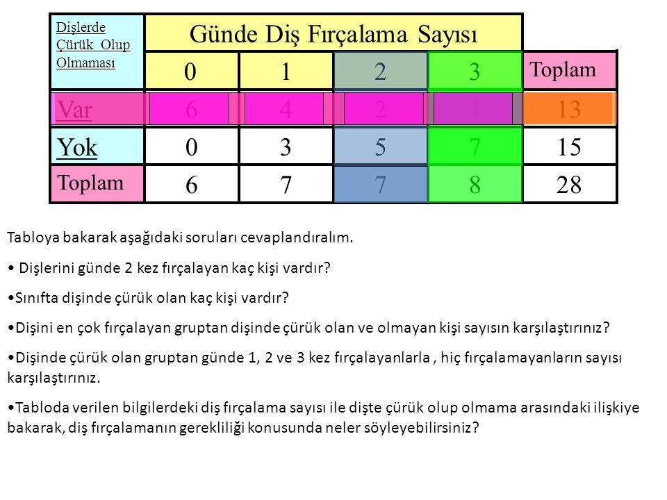 28 kişilik bir sınıfta yapılan bu anketin sonuçları aşağıda verilmiştir.
