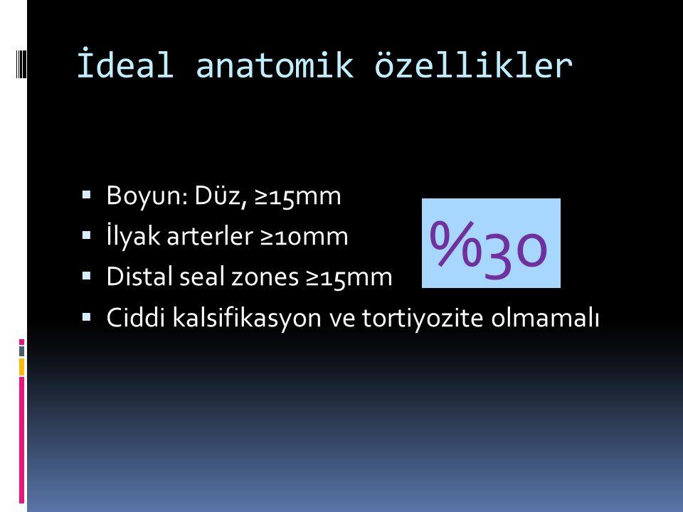 İdeal anatomik özellikler  Boyun: Düz, ≥15mm  İlyak arterler ≥10mm  Distal seal zones ≥15mm  Ciddi kalsifikasyon ve tortiyozite olmamalı %30