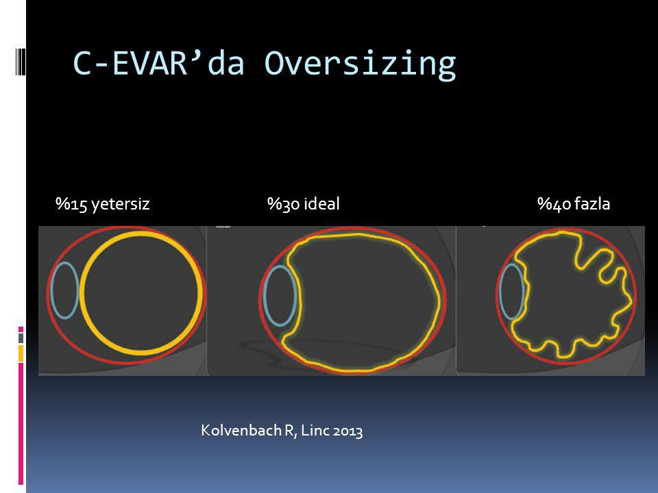 C-EVAR'da Oversizing Kolvenbach R, Linc 2013 %15 yetersiz %30 ideal %40 fazla