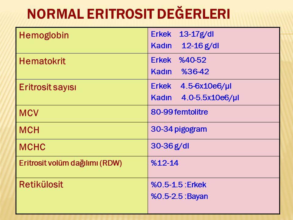 NORMAL ERITROSIT DEĞERLERI Hemoglobin Erkek 13-17g/dl Kadın 12-16 g/dl Hematokrit Erkek %40-52 Kadın %36-42 Eritrosit sayısı Erkek 4.5-6x10e6/μl Kadın