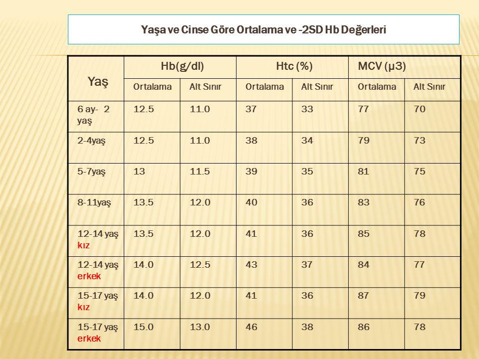 Yaş Hb(g/dl)Htc (%)MCV (μ3) OrtalamaAlt SınırOrtalamaAlt SınırOrtalamaAlt Sınır 6 ay- 2 yaş 12.511.037337770 2-4yaş12.511.038347973 5-7yaş1311.5393581