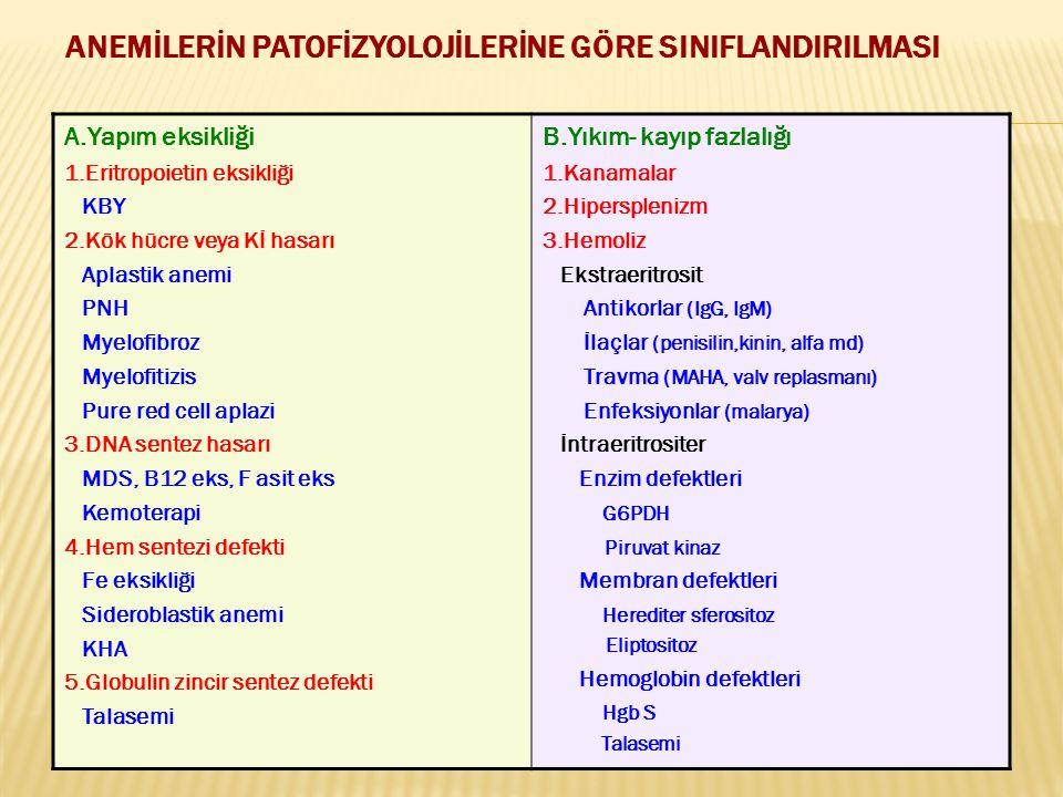 ANEMİLERİN PATOFİZYOLOJİLERİNE GÖRE SINIFLANDIRILMASI A.Yapım eksikliği 1.Eritropoietin eksikliği KBY 2.Kök hücre veya Kİ hasarı Aplastik anemi PNH My
